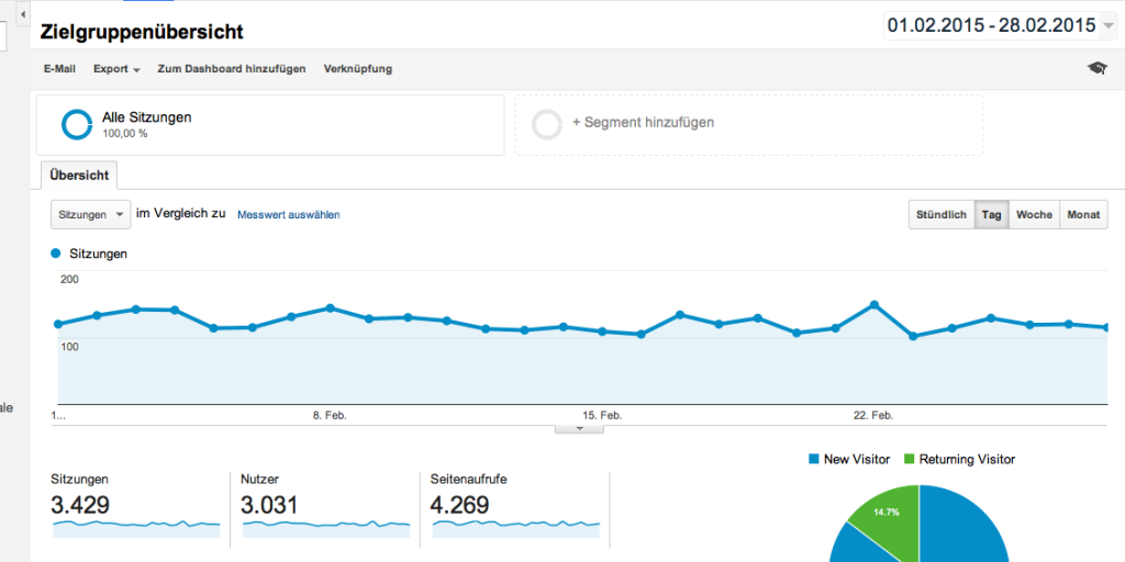 Google Analytics Analyse